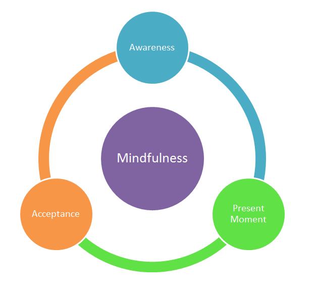 bilincli-farkindalik-mindfulness-oyalanma-procrastination